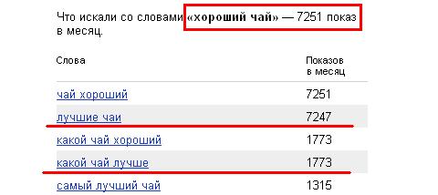 Яндекс Спектр теперь и в WordStat?